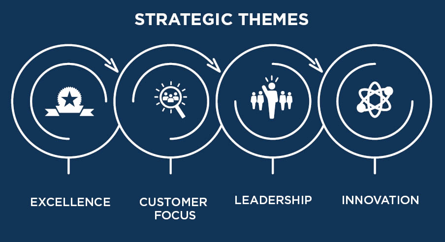 strategicthemes